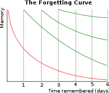 Ebbinghausova křivka pokud budeme učivo opakovat