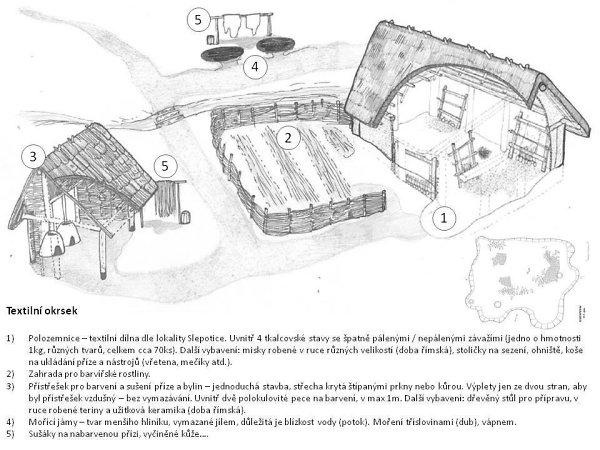 Stavíme textilní okrsek v Pravěké osadě Křivolík