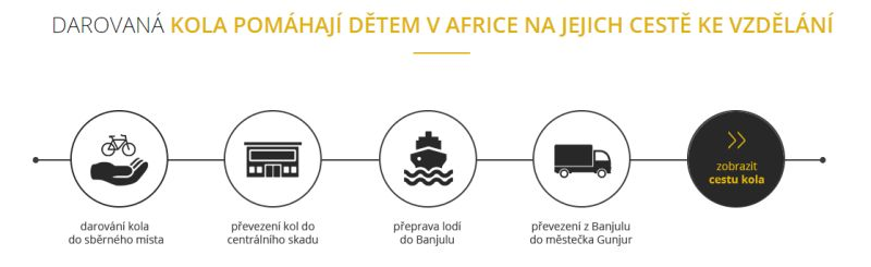 Cesta kol pro Afriku